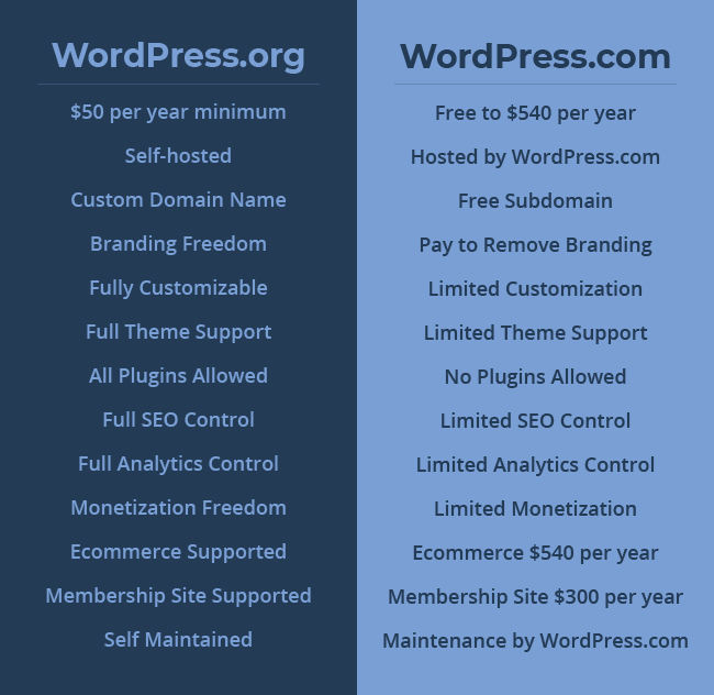 WordPress.org vs WordPress.com Infograph